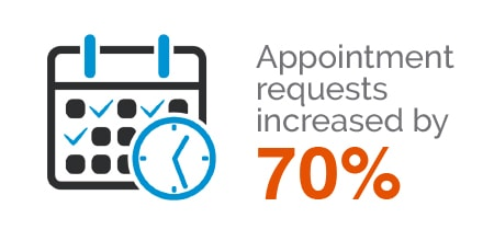 AC Pediatrics Dentistry & Orthodotics - Appointment requests increased by 70%