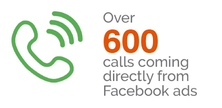 AC Pediatrics Dentistry & Orthodotics - Over 600 calls coming directly from Facebook ads