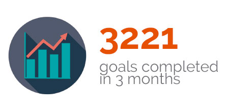 Morays Jewelers - 3221 goals completed in 3 months