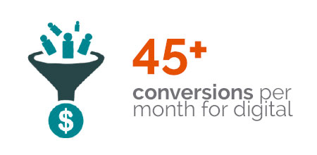 Morays Jewelers - 45+ conversions per month for digital