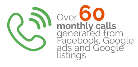 Morays jewelers - Over 60 monthly calls generated from Facebook, Google ads and Google listings