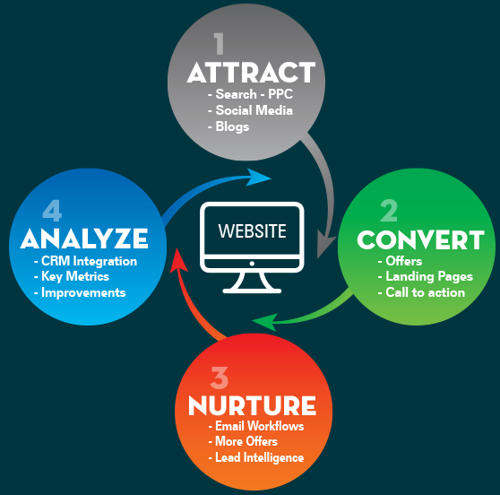 Imbound Marketing & Automation